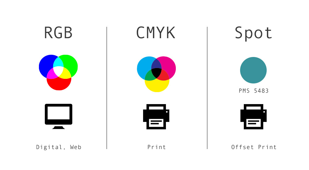What S The Difference Between Rgb Cmyk And Spot Pms Colors