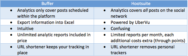 Buffer vs Hootsuite Analytics