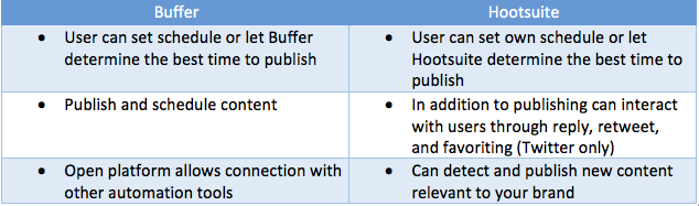 Buffer vs Hootsuite Publishing