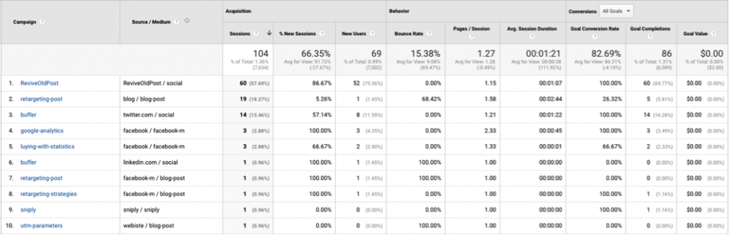 utm parameters with google analytics
