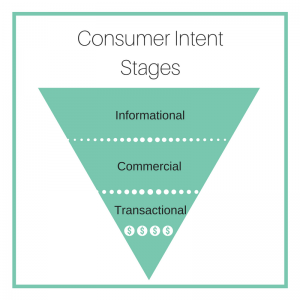 SEO strategy -searcher intent - consumer intent stages